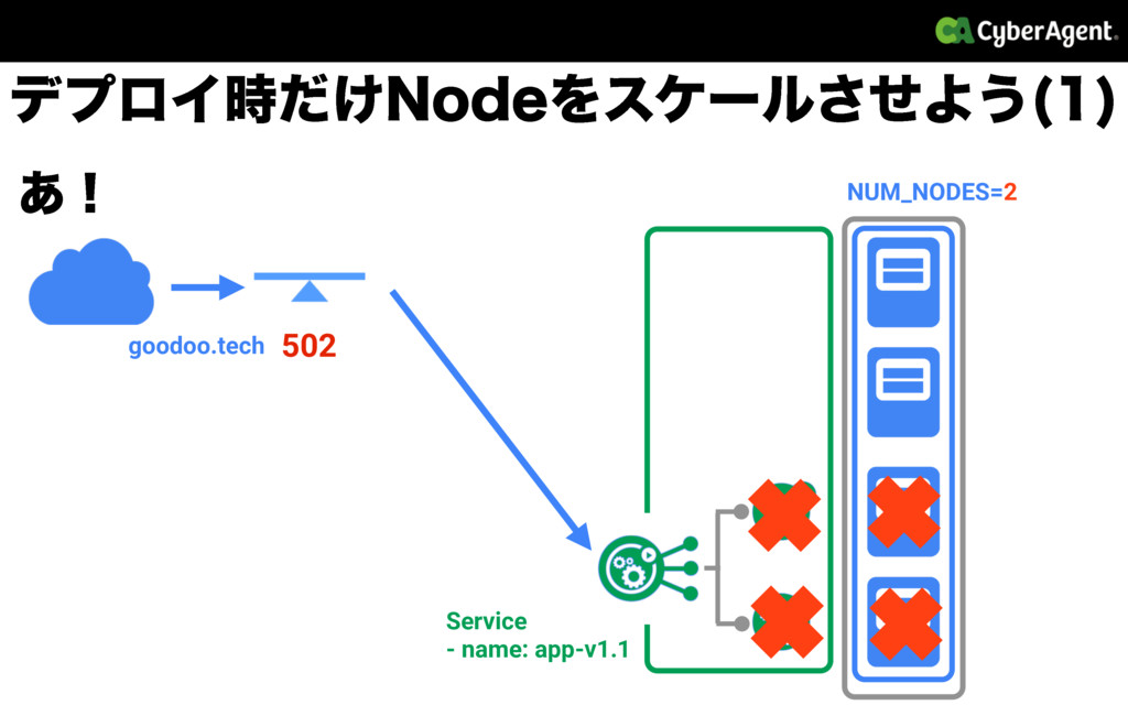 NUM_NODES=2 goodoo.tech Service - name: app-v1....