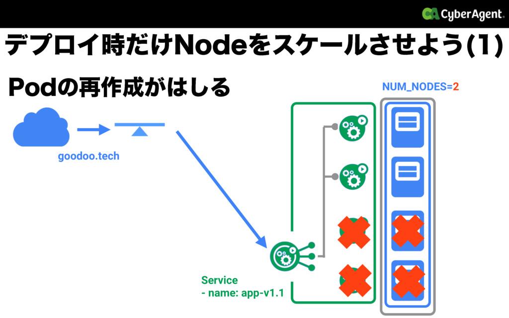 NUM_NODES=2 goodoo.tech Service - name: app-v1....