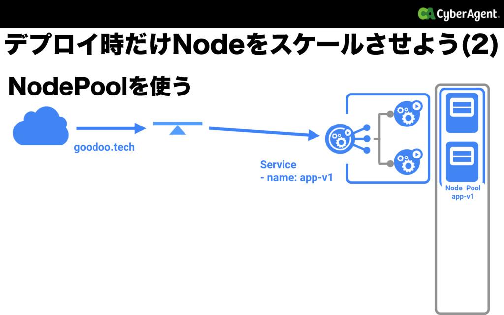 /PEF1PPMΛ͏ Node Pool app-v1 σϓϩΠ͚ͩ/PEFΛεέʔϧͤ͞...