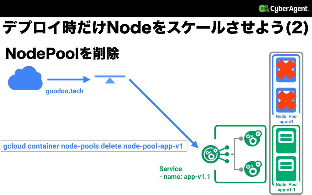 Node Pool app-v1 Node Pool app-v1.1 σϓϩΠ͚ͩ/PEF...