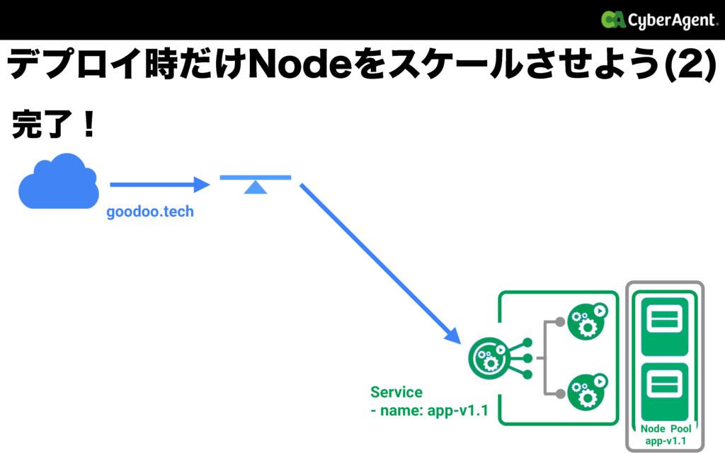 Node Pool app-v1.1 σϓϩΠ͚ͩ/PEFΛεέʔϧͤ͞Α͏   good...