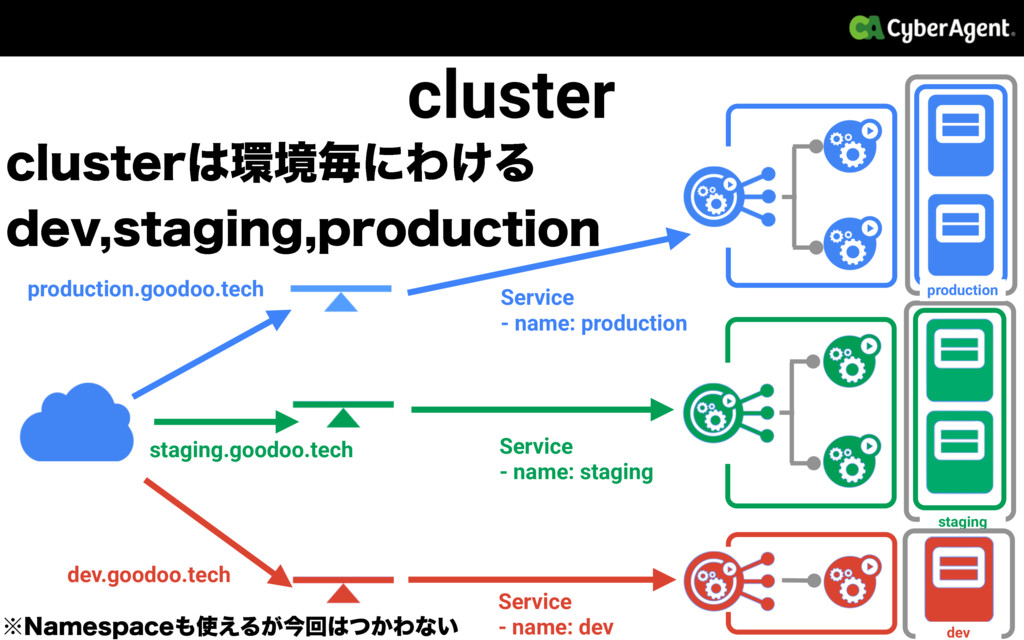 cluster production.goodoo.tech Service - name: ...
