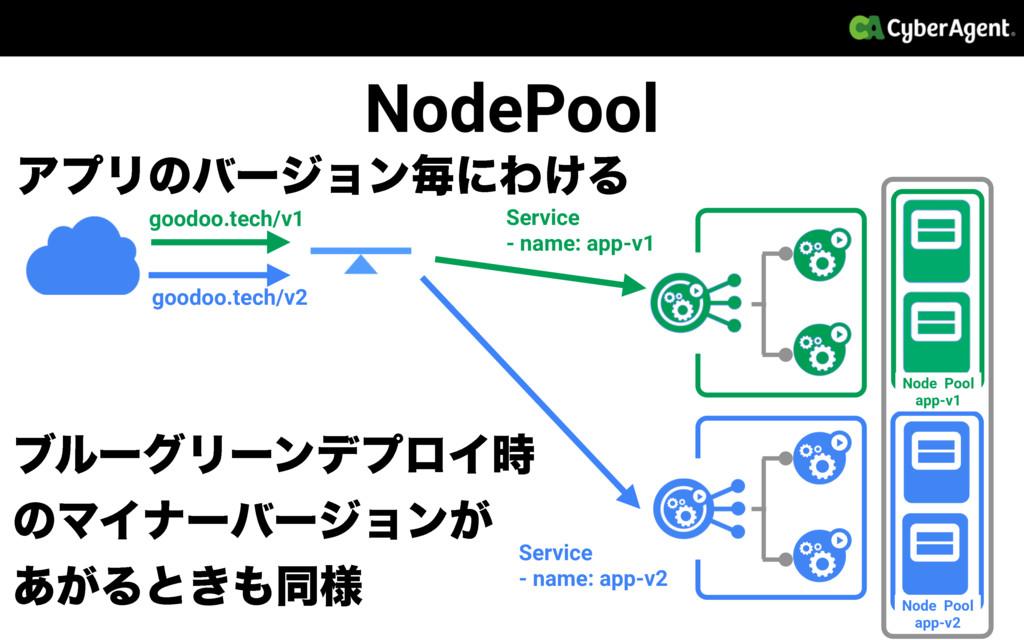 ΞϓϦͷόʔδϣϯຖʹΘ͚Δ Service - name: app-v2 Service -...