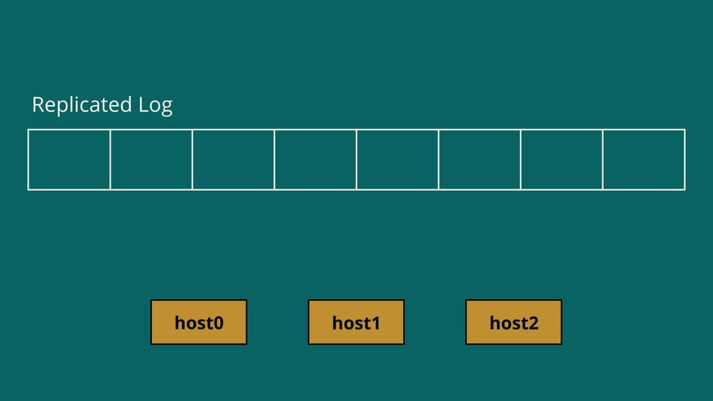 host0 host1 host2 Replicated Log