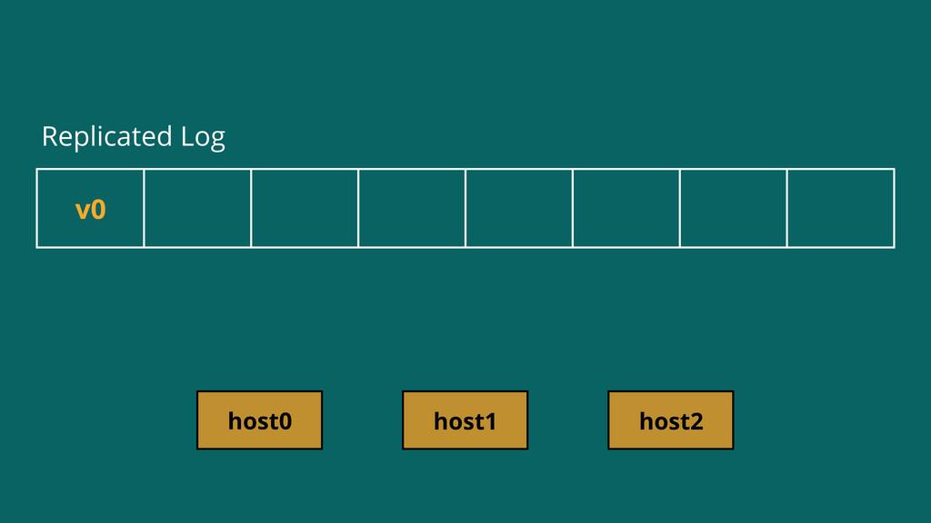 v0 host0 host1 host2 Replicated Log