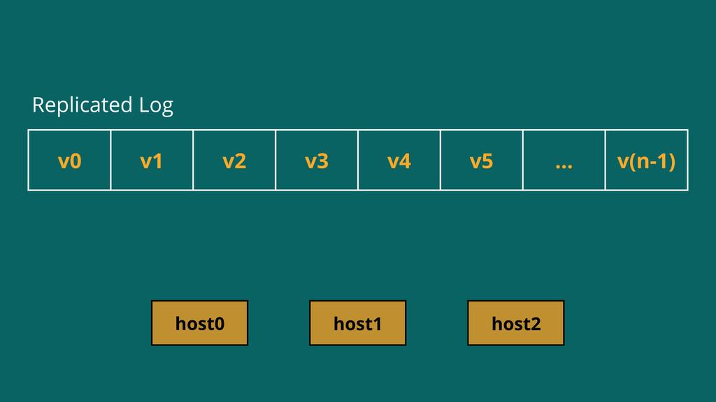 v0 v1 v2 v3 v4 v5 ... v(n-1) host0 host1 host2 ...