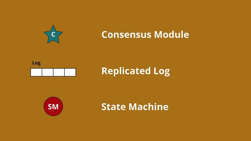 Log SM C Consensus Module Replicated Log State ...