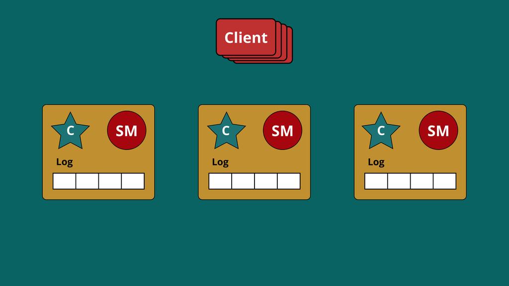 Log SM C Log SM C Log SM C Client C