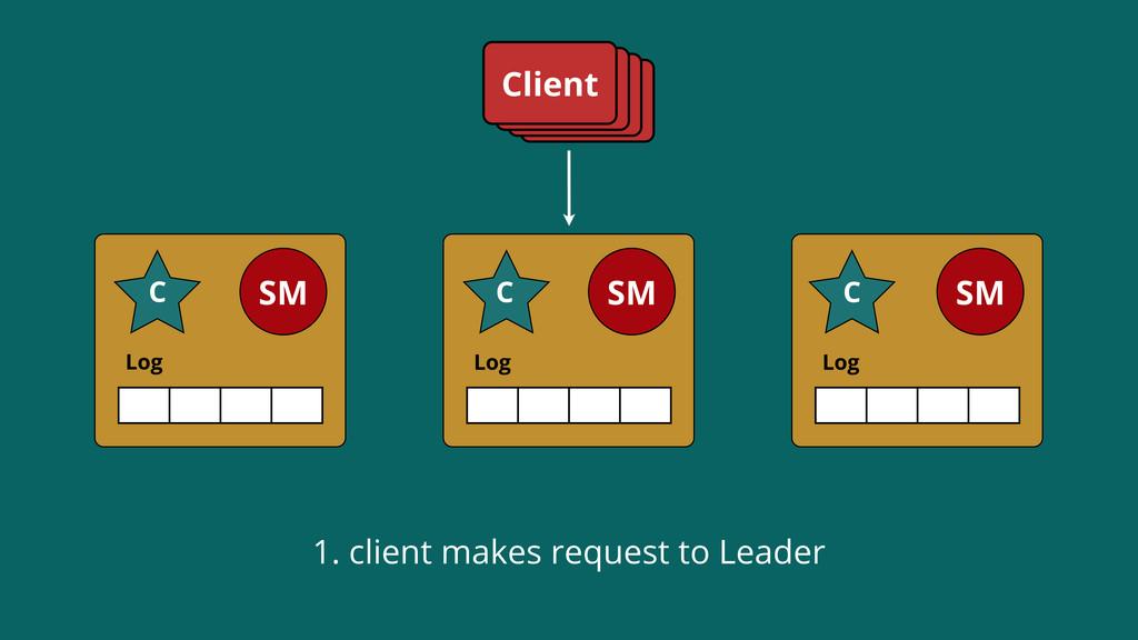 Log SM C Log SM C Log SM C Client 1. client mak...