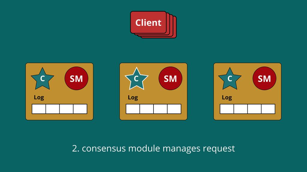 Log SM C Log SM C Log SM C Client 2. consensus ...