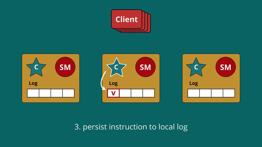 Log SM C Log SM C Log SM C Client 3. persist in...