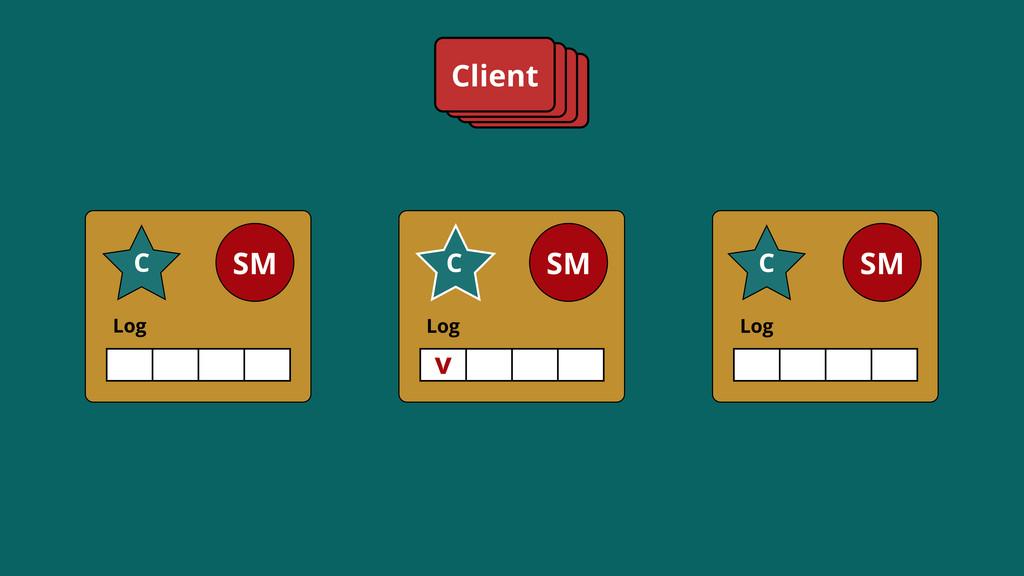 Log SM C Log SM C Log SM C Client v C