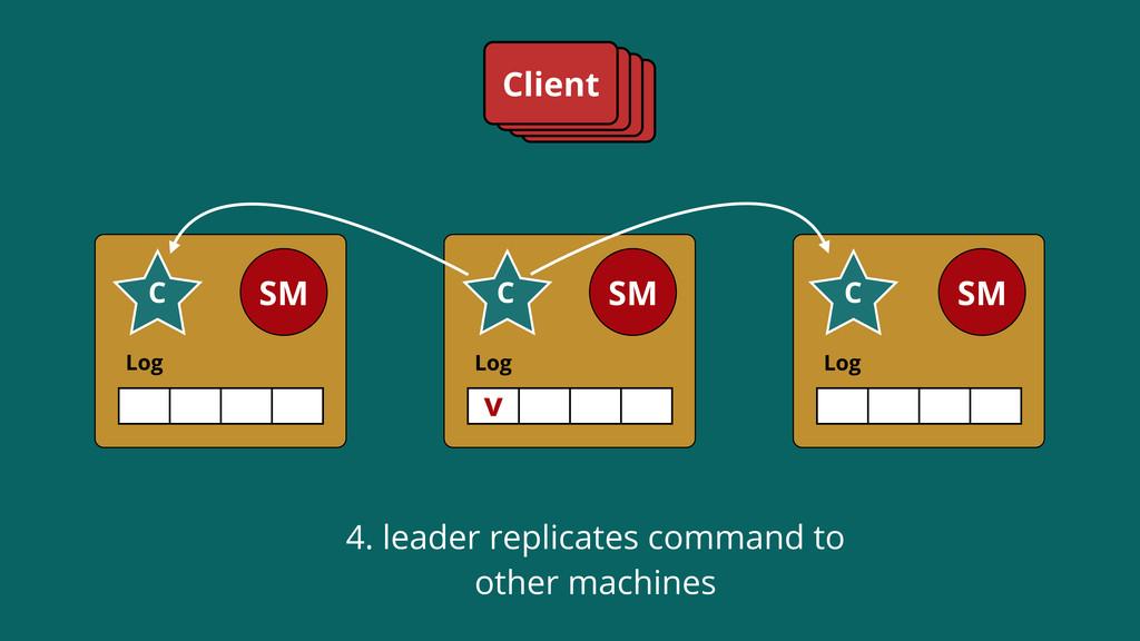 Log SM C Log SM C Log SM C Client v 4. leader r...