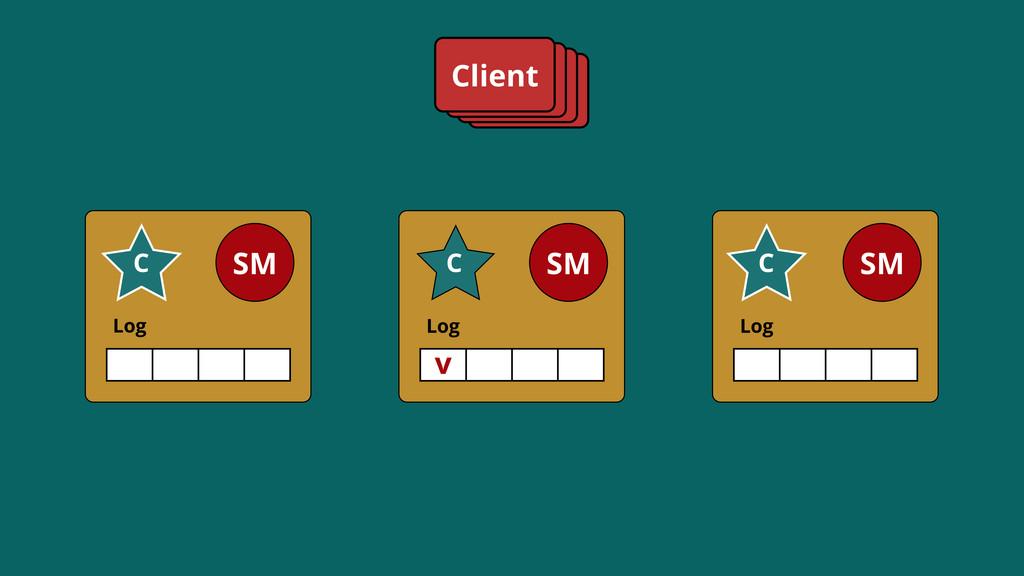 Log SM C Log SM C Log SM C Client v C C C