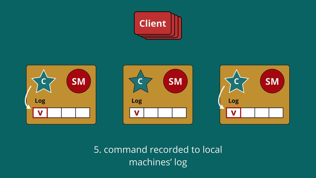 Log SM C Log SM C Log SM C Client v C C v v 5. ...
