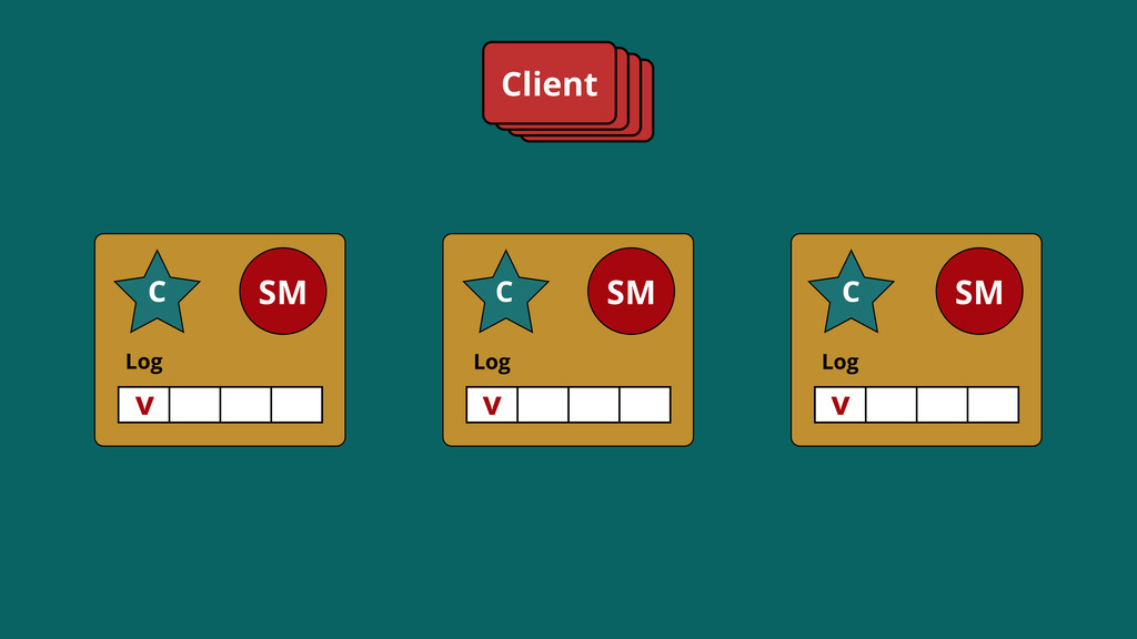 Log SM C Log SM C Log SM C Client v C C v v C