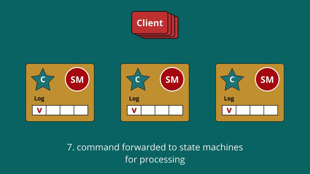 Log SM C Log SM C Log SM C Client v C C v v 7. ...