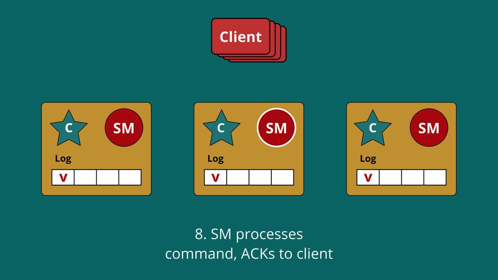 Log SM C Log SM C Log SM C Client v C C v v SM ...