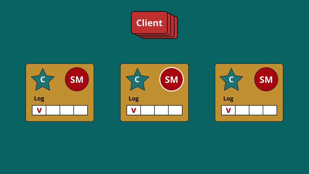 Log SM C Log SM C Log SM C Client v C C v v SM C