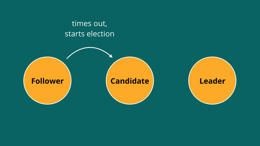 Leader Follower Candidate times out, starts ele...