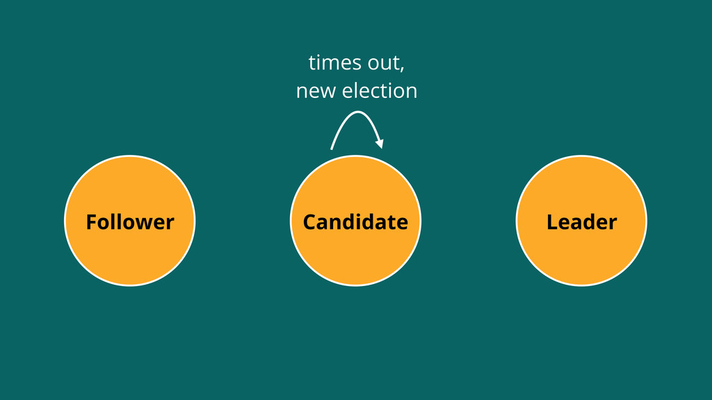 Leader Follower Candidate times out, new electi...