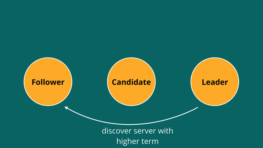 Leader Follower Candidate discover server with ...