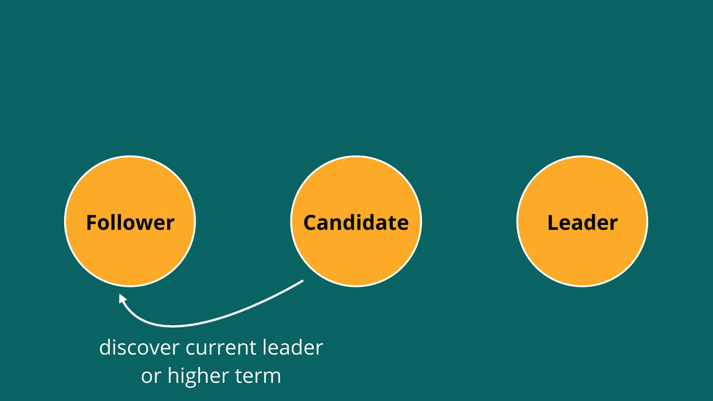 Leader Follower Candidate discover current lead...
