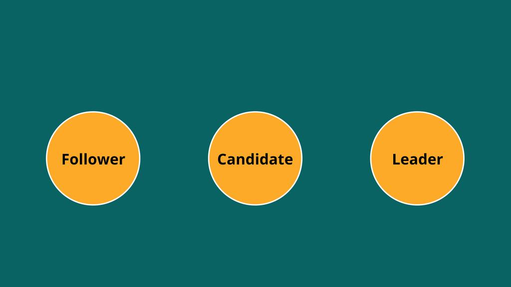 Leader Follower Candidate