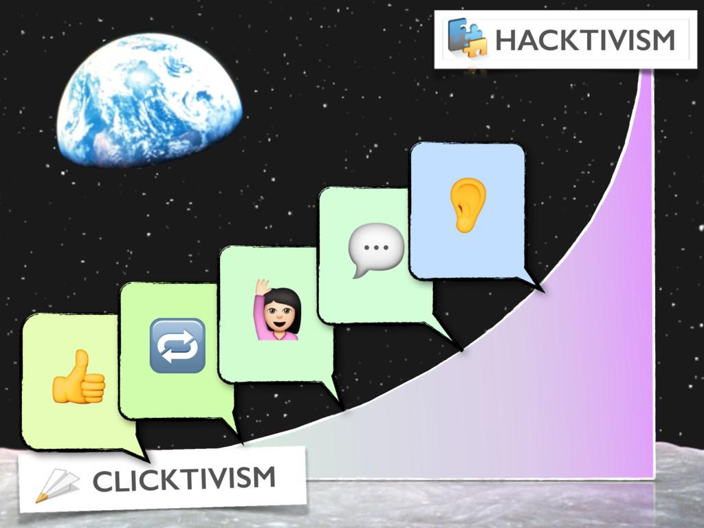 CLICKTIVISM HACKTIVISM   T