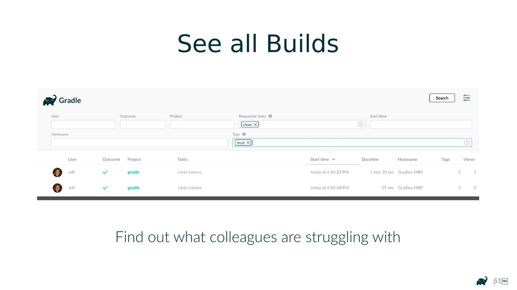 |51 See all Builds Find out what colleagues ar...