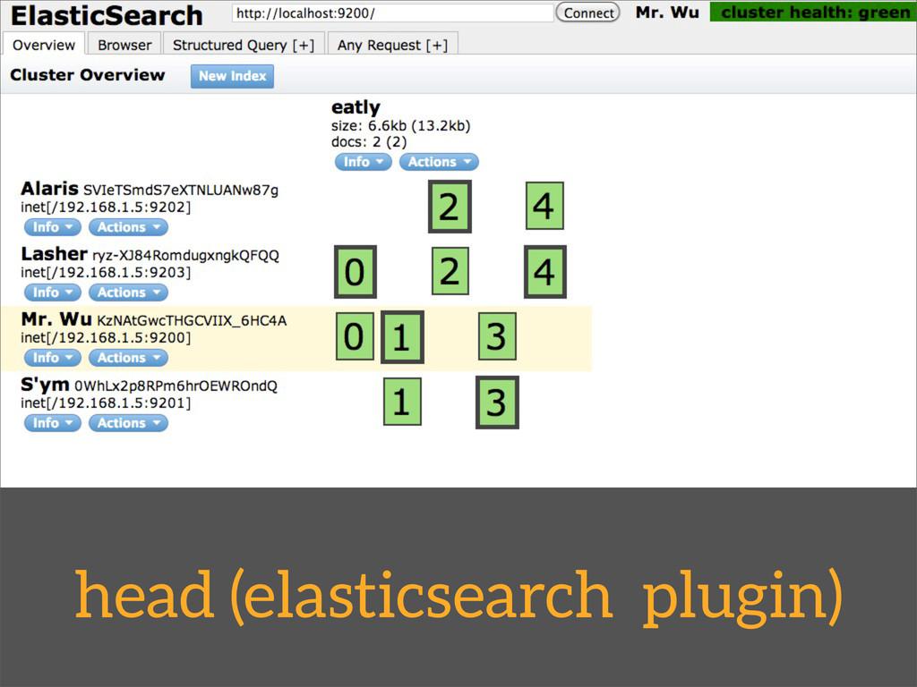 head (elasticsearch plugin)