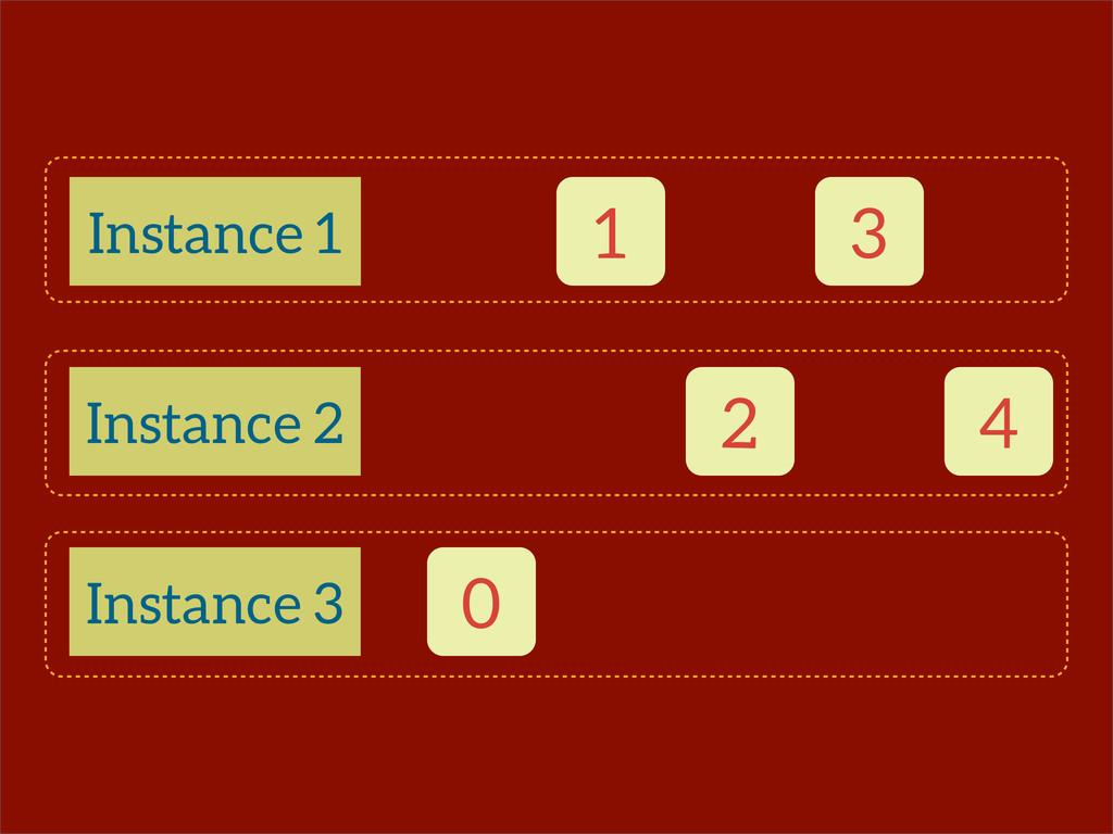 0 1 Instance 1 Instance 2 Instance 3 2 3 4
