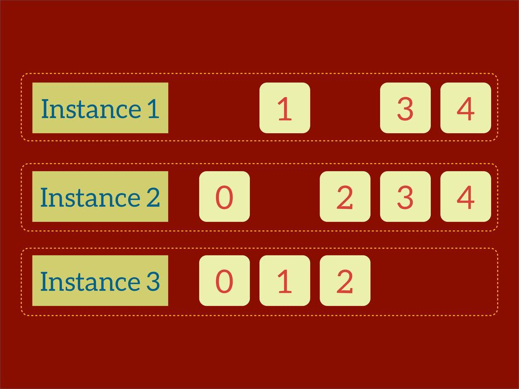 0 1 2 3 4 Instance 1 Instance 2 Instance 3 0 1 ...