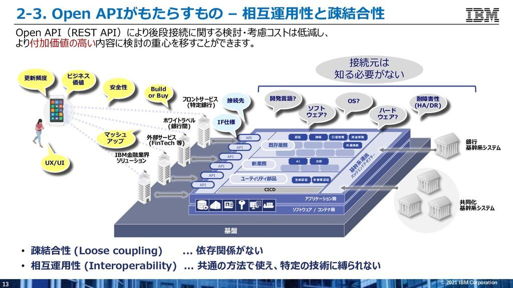 13 © 2021 IBM Corporation 2-3. Open APIがもたらすもの ...