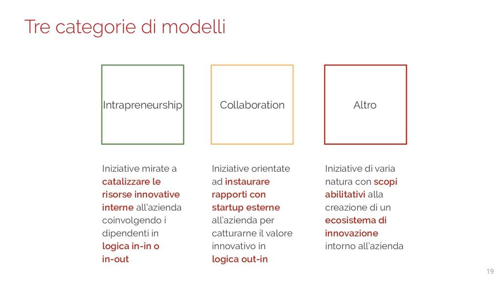 19 Tre categorie di modelli Intrapreneurship In...