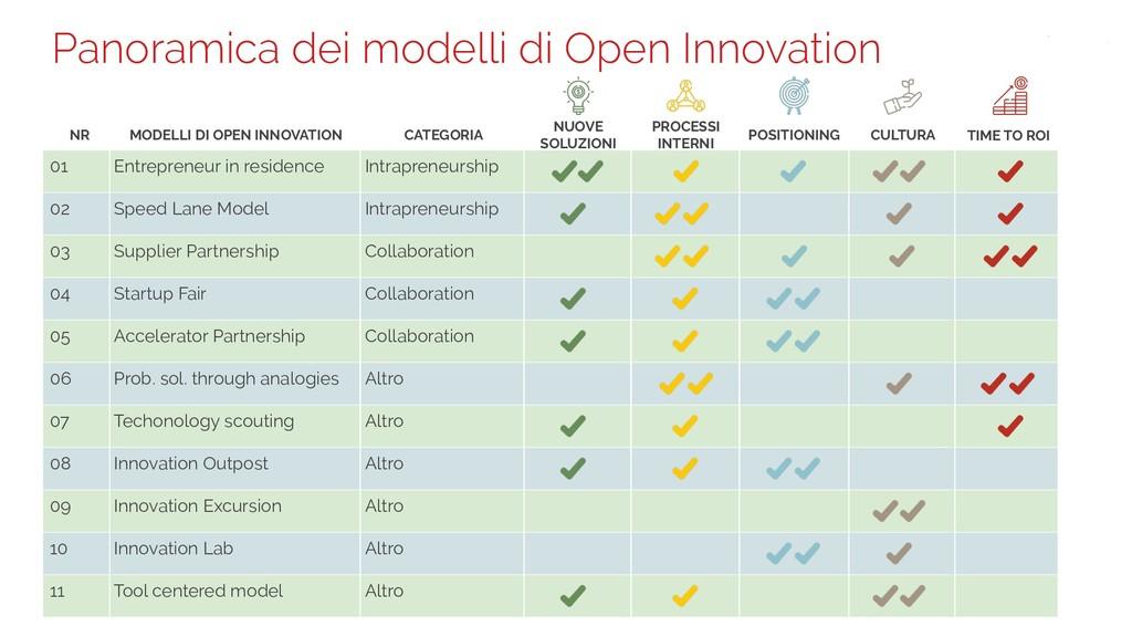 Panoramica dei modelli di Open Innovation 01 En...