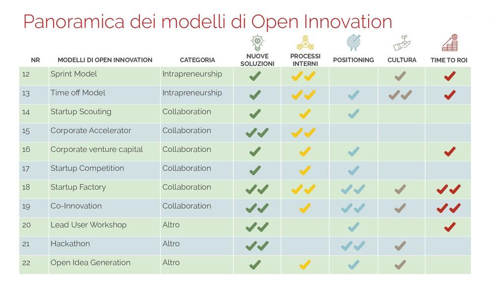 Panoramica dei modelli di Open Innovation 12 Sp...