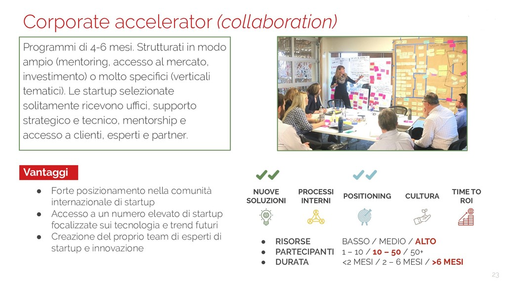 23 Corporate accelerator (collaboration) Progra...