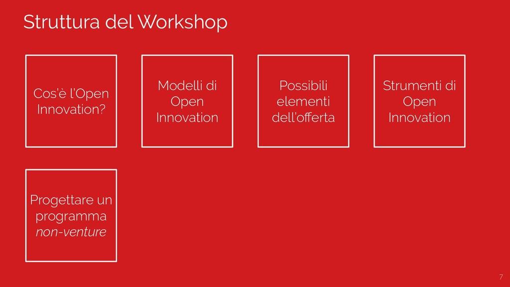 Struttura del Workshop 7 Cos'è l'Open Innovatio...