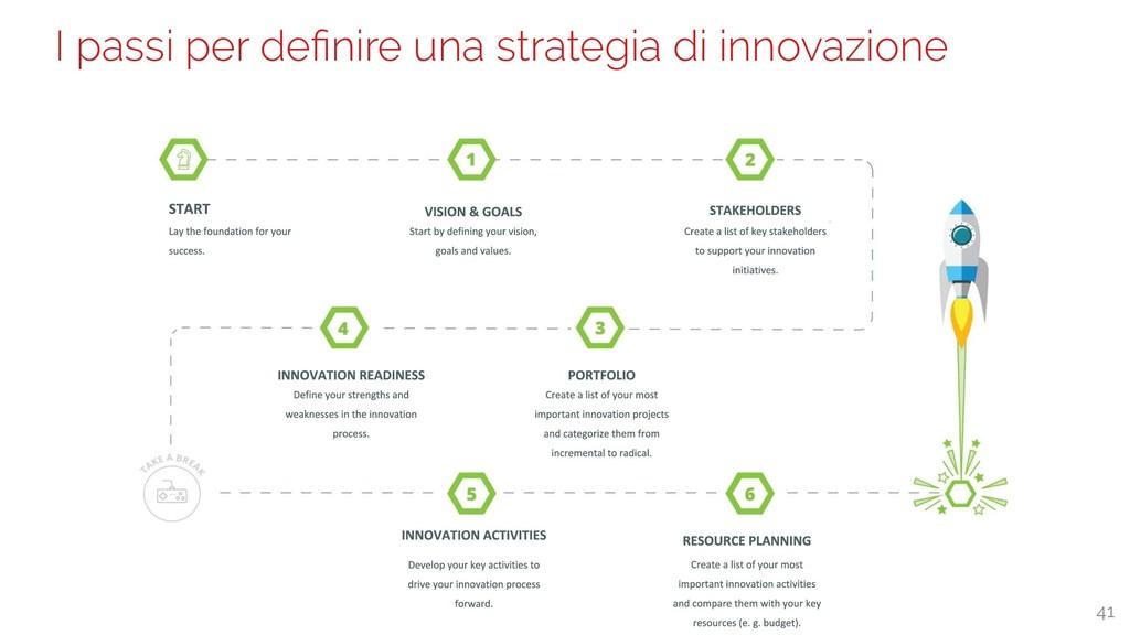 I passi per definire una strategia di innovazion...