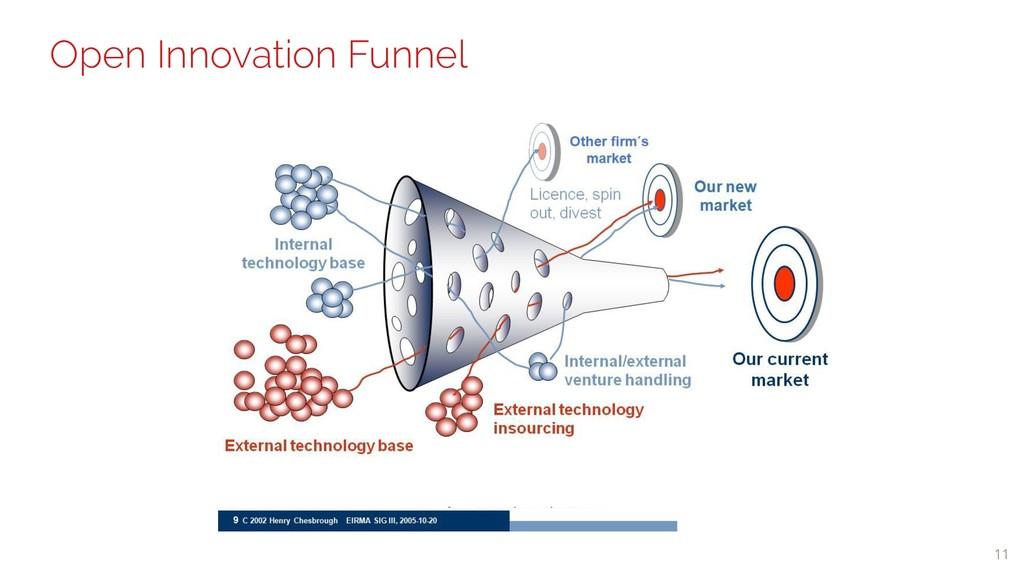 11 Open Innovation Funnel