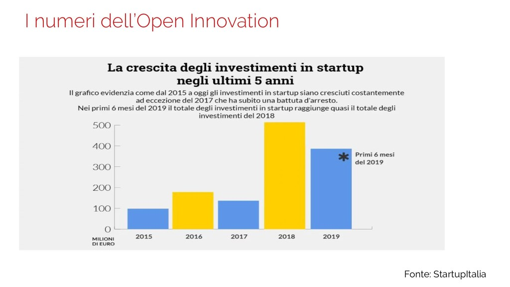 I numeri dell'Open Innovation 13 Fonte: Startup...