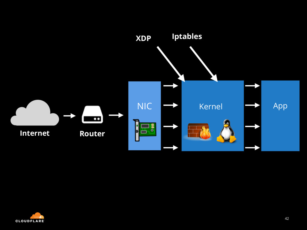 42 Internet Router NIC Kernel App XDP Iptables