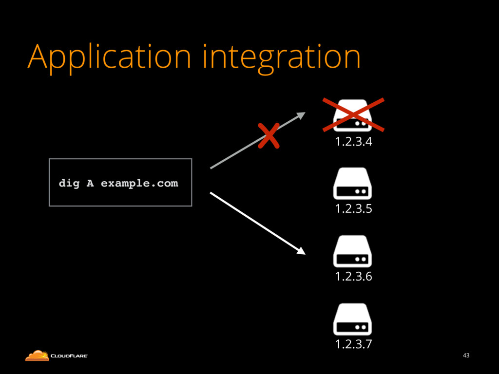 Application integration 43 1.2.3.4 1.2.3.5 1.2....