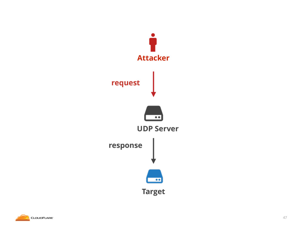 47 Attacker Target UDP Server request response