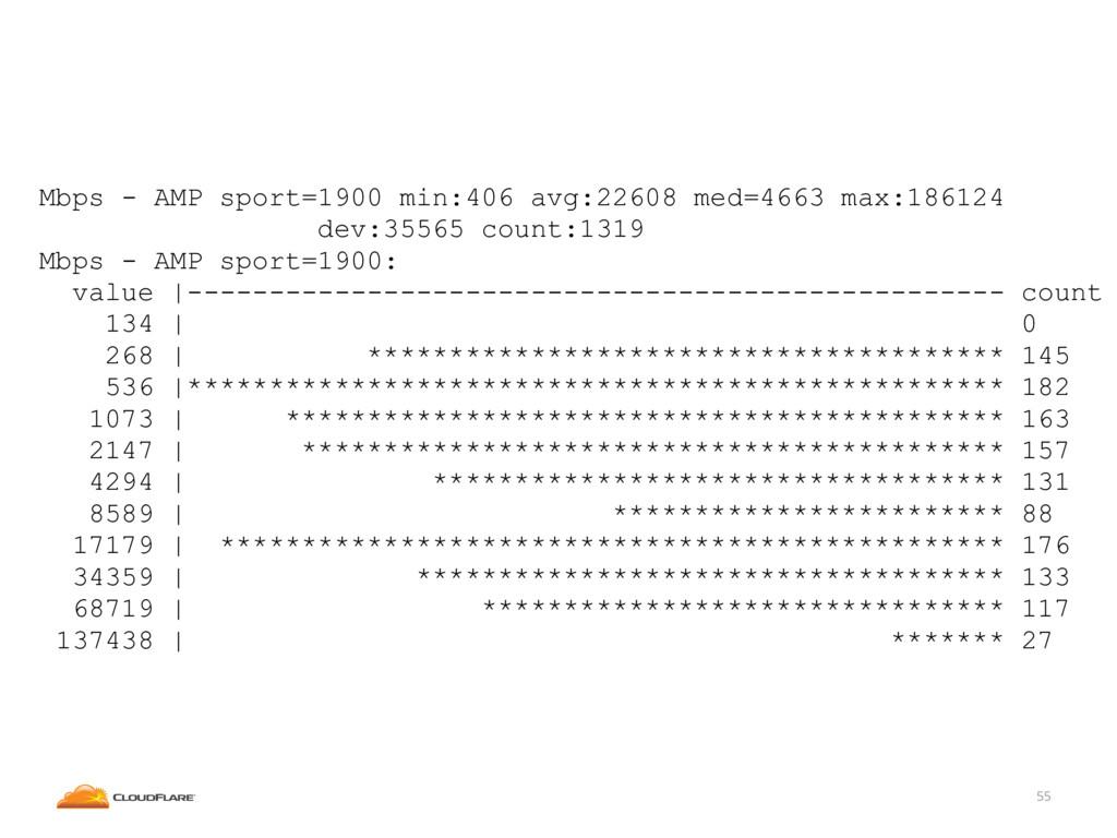 55 Mbps - AMP sport=1900 min:406 avg:22608 med=...