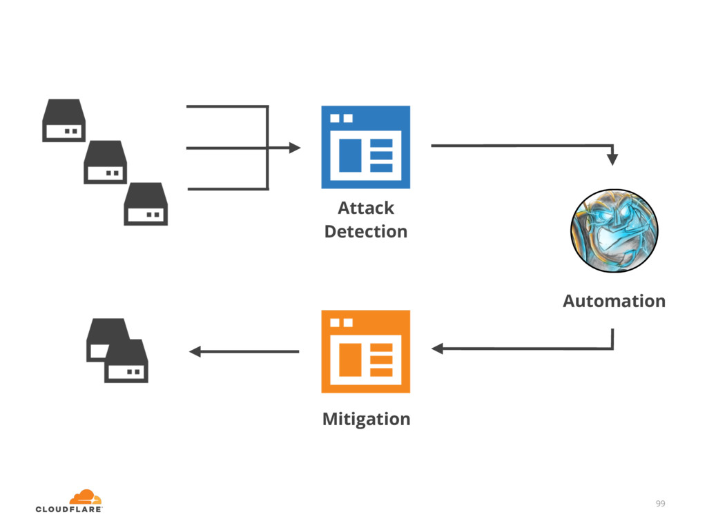 99 Attack Detection Mitigation Automation