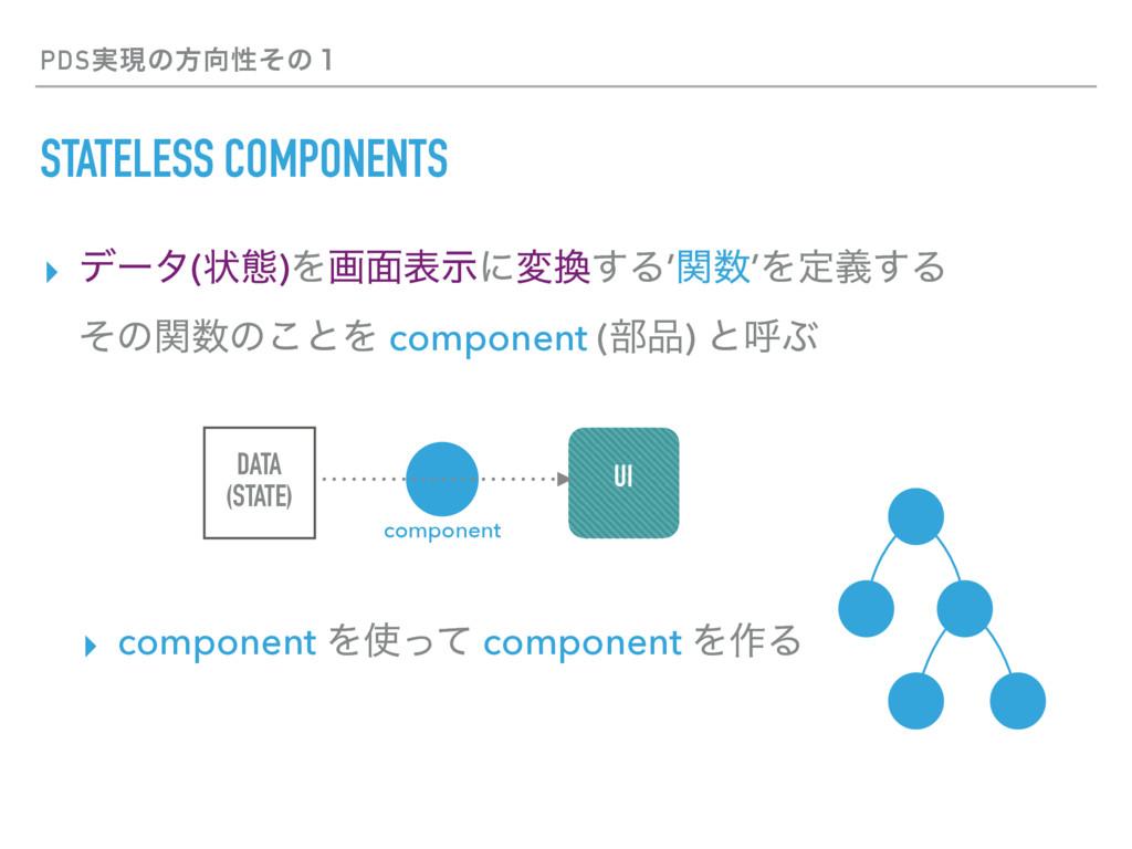 PDS࣮ݱͷํੑͦͷ̍ STATELESS COMPONENTS ▸ σʔλ(ঢ়ଶ)Λը໘ද...