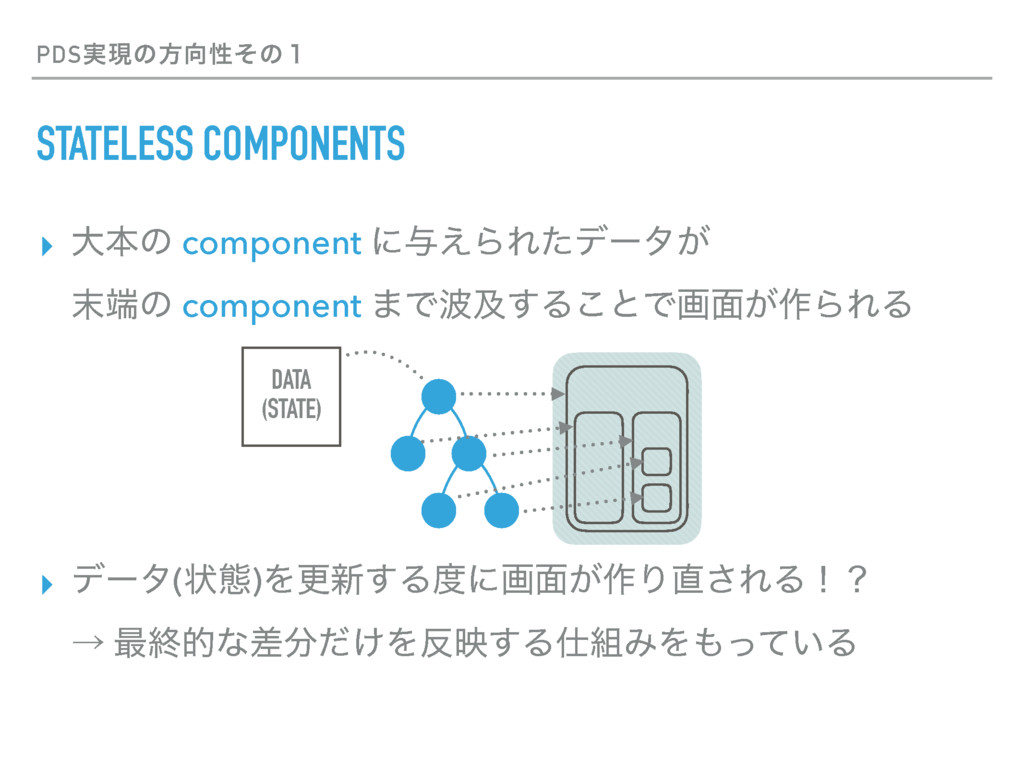 PDS࣮ݱͷํੑͦͷ̍ STATELESS COMPONENTS ▸ େຊͷ compone...