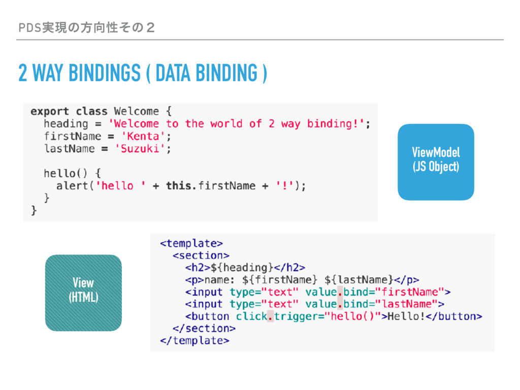 PDS࣮ݱͷํੑͦͷ̎ 2 WAY BINDINGS ( DATA BINDING ) Vi...